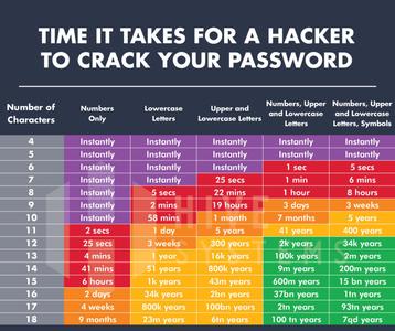 password hack chart